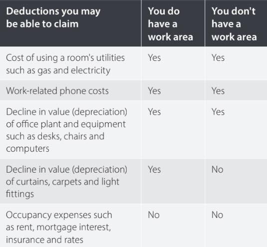 Tax Tips And Tax Return Checklist 2020